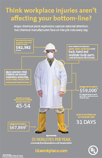 Infographic Highlights Workplace Safety Chemical Processing