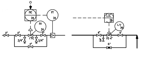 Control Valve Bypasses -- Figure 1. The two lines use different types of valves —gate (left) and globe (right) — which affects cost and controllability.