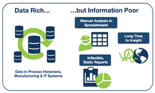 Data Rich Information Poor (DRIP) -- Figure 1. Many chemical makers are drowning in data, with no clear way to identify useful information.