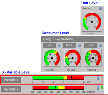 Energy Performance Dashboards -- Figure 2. Operators can see details on consumption at levels from the overall unit to an individual heat exchanger or specific reflux ratio.