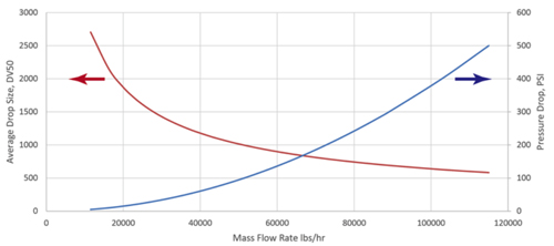 Effect Of Operating Rate -- Figure 1. Mass flow rate through a single-fluid spray nozzle significantly affects both pressure drop and average particle size.