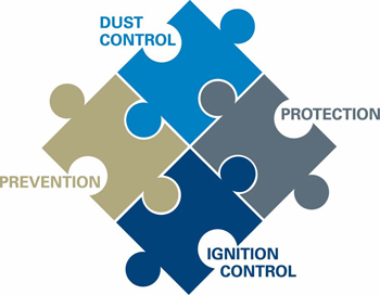 Tackle Combustible Dust Risks | Chemical Processing