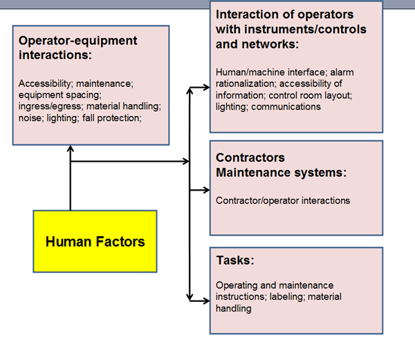 System's View -- Figure 1. Human factors play an important role in ensuring safety in disparate plant activities.