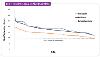 Best Technology Benchmarking -- Figure 1. Most sites, even relatively efficient ones, don't perform close to the optimum performance benchmark.