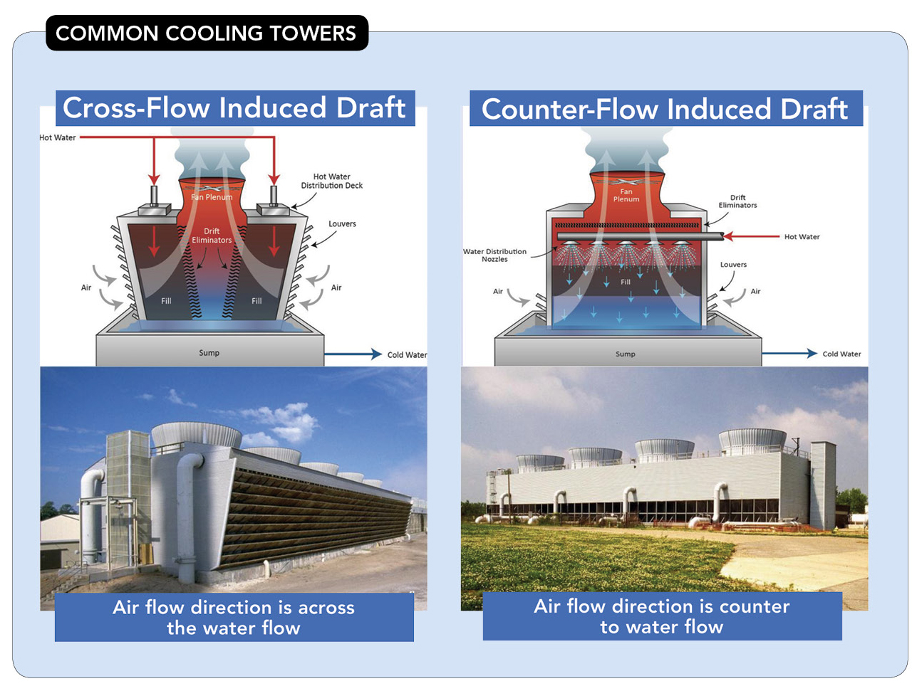 Understand the Importance Of Correct Cooling Tower Fill