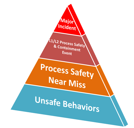Process Safety Incident Pyramid -- Figure 1. Near-misses can provide key insights for avoiding major incidents.