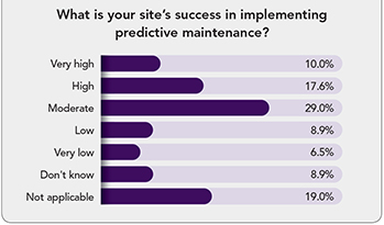 Success In Implementing Predictive Maintenance --Figure 1. Only about one quarter of respondents to a recent CP online poll said their sites had achieved high or very high success.
