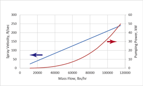 Further Impacts Of Rate -- Figure 2. Mass flow rate through a single-fluid nozzle also markedly alters spray velocity and theoretical pumping power.