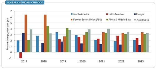 Global Chemicals Outlook --Figure 2. Growth in the United States will remain stronger in relative terms than in many other economies.