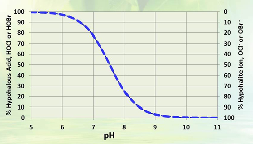 Hypochlorous Acid Dissociation -- Figure 2. As pH increases, treatment effectiveness decreases because less HOCl is in solution. Source: Ref. 1.
