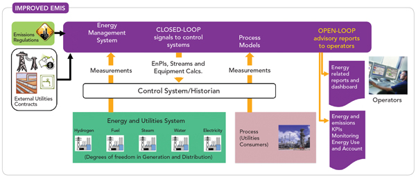Improved EMIS -- Figure 2. Data from the control system and historian enable experts to make recommendations for saving energy and improving process yield.