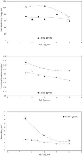 Influence Of Roll Gap -- Figure 3. Results for three parameters show that a narrower roll gap produces denser, more efficiently packed granules.