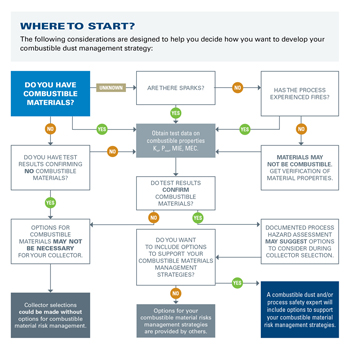 Decision Tree -- Figure 3. Answers to key questions provide guidance for steps needed to develop an appropriate strategy.