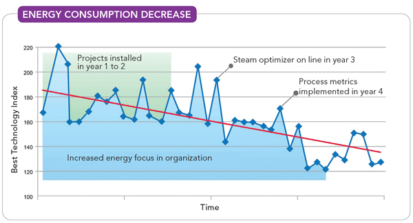 Energy Consumption Decrease -- Figure 3. This European refinery project resulted in an about 20% overall energy savings.
