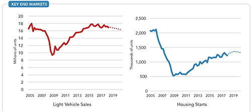 Key End Markets -- Figure 3. Light vehicle sales in the U.S. will slip but housing starts will continue to climb.