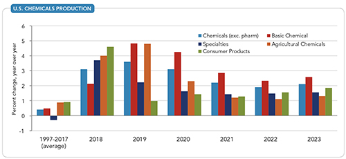 U.S. Chemical Production -- Figure 4. Basic chemicals output will continue to outpace its historic growth rate.