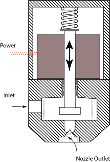 Pulsed Nozzle -- Figure 6. A close-coupled solenoid enables rapid opening and closing of the outlet to control the fraction of time spraying occurs.