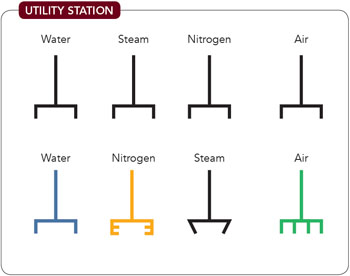 Utility Station -- Figure 6. Use of similar types of connections makes it easy to connect a hose to the wrong utility; opting for distinct connections and color-coding makes hookup mistakes unlikely.