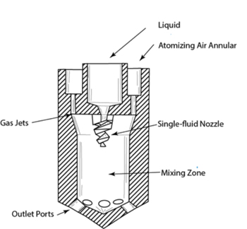 Internal-Mix Two Fluid Nozzle -- Figure 8. Air intensifies atomization in this nozzle with multiple outlets but other gases also can be used.