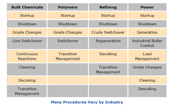 Procedures Vary By Industry