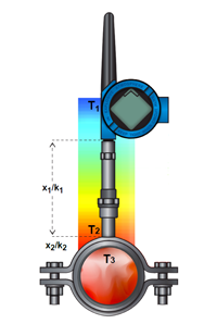 Surface Measurement -- Figure 3. Device uses a sophisticated series of calculations to translate a surface temperature to an accurate process value.