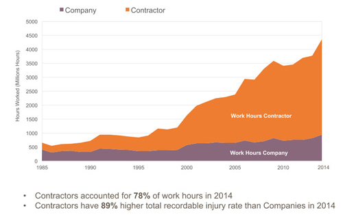 "Greater Use of Contractors -- Figure 1. Global data show the increasing role played by contractors. Source: ""Safety Performance Indicators — 2014 Data,"" International Association of Oil and Gas Producers."