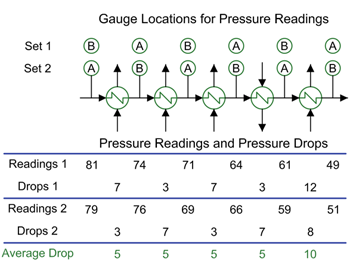 Beating Bias -- Figure 1. Using two pressure gauges and taking two sets of data can provide results that minimize the effect of each gauge's bias.