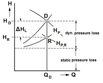 Head Versus Flow -- Figure 2. Deducting the avoidable pressure loss defines the position of R, which affects the diameter of the trimmed impeller.