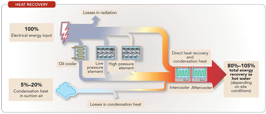 Recover Heat from Air Compression | Chemical Processing
