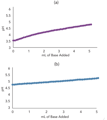 Impact Of Conjugate Salt Addition -- Figure 3. Top graph (a) shows model titration curve slope for weak acid before conjugate salt addition (10 mL 0.005M acetic acid with 0.005M sodium hydroxide incrementally added) while bottom (b) shows slope after addition (5 mL 0.01M acetic acid and 5 mL 0.01M sodium acetate with 0.005M sodium hydroxide incrementally added).