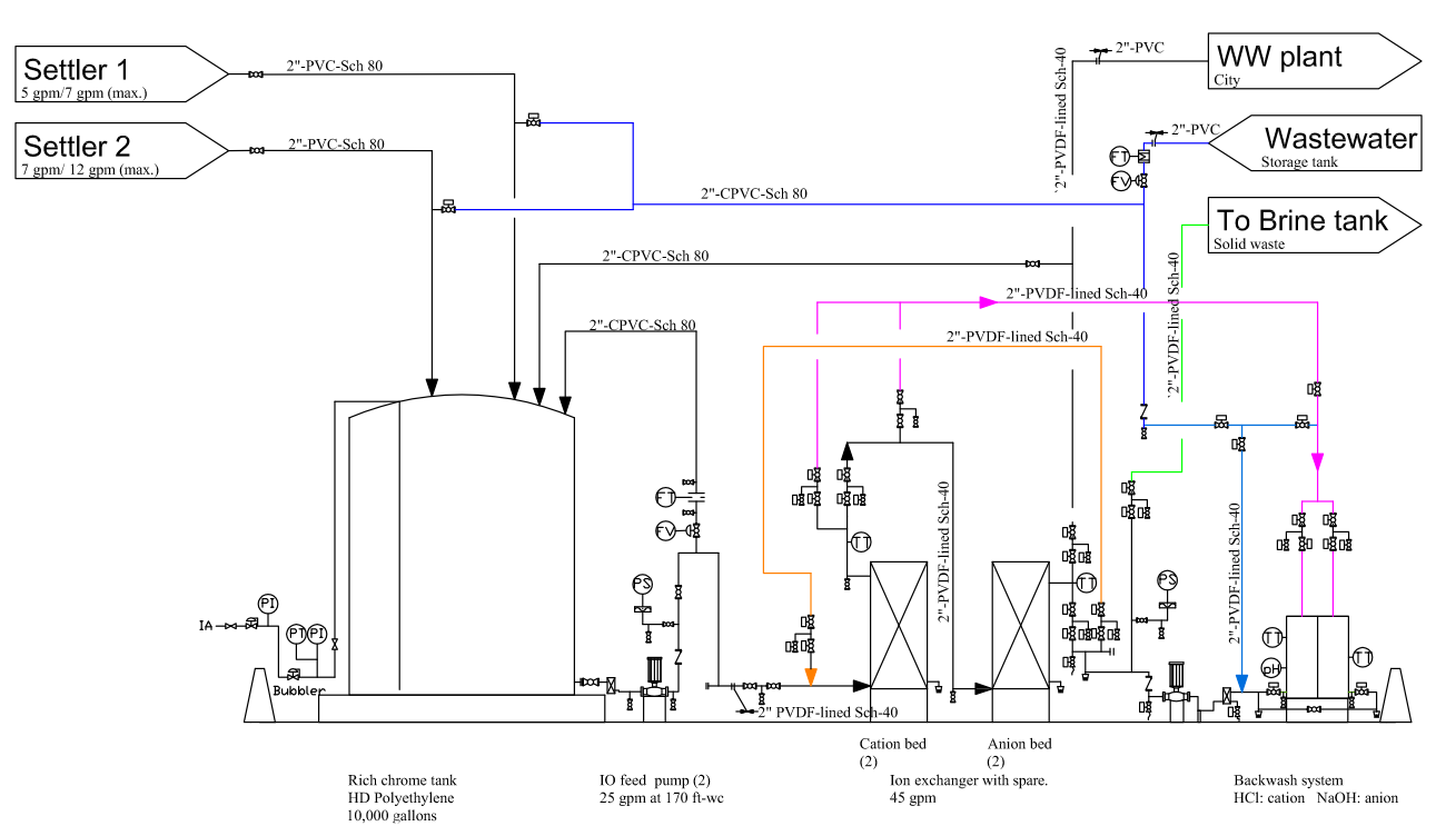 Ultraviolet Uv Systems Rc Series moreover Wiring Harness Settlement further Air To Open Fail Closed Control Valve 2 together with On Site Wastewater Disposal Systems Soil Considerations as well Ion Exchange Diagram In Plant. on diagram of wastewater treatment process