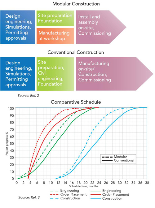 Comparing The Approaches -- Figure 1. Modular construction, when feasible, offers compelling benefits.