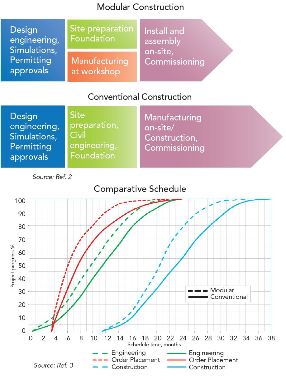 Processing Equipment Tips: Consider Modularization | Chemical Processing