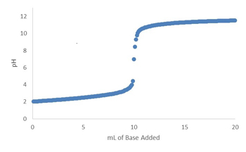 Simulated Titration Of Strong Acid By Strong Base -- Figure 1. Zooming in on portion of curve from pH 5 to 9 would show that it is not really vertical.