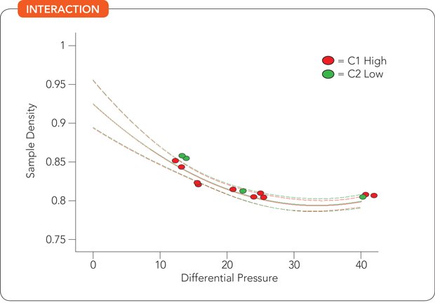 Interaction -- Figure 2. Design of experiments shows a nonlinear relationship between differential pressure and sample density in oil-mist recovery system.