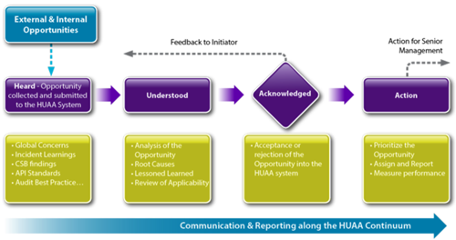 HUAA Approach -- Figure 2. This formal process involves several distinct steps and requires both feedback to the idea initiator and action.