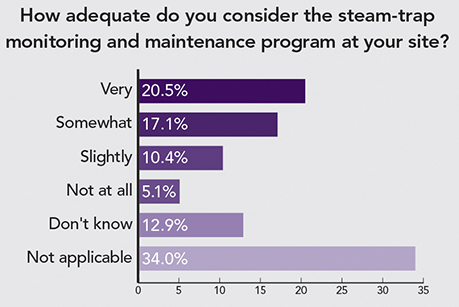 Poll Results: Steam-Trap Monitoring And Maintenance