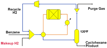 Recycles -- Figure 1. This process, like many others, involves compositional (blue) and thermal (orange) recycles.