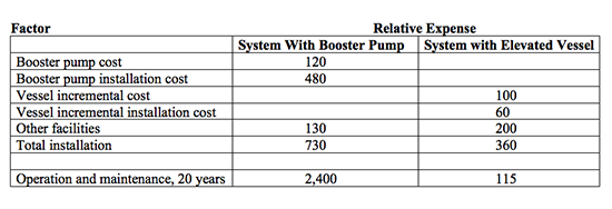 Comparison Of Two Options --Table 1. A system relying on an elevated vessel incurs far lower long-term costs.