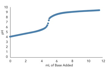Simulated Titration Of Weak Acid By Weak Base --Figure 2. Trace amount of a weak acid or base or its conjugate salt markedly moderates slope.