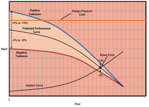 Shutoff Head Concern -- Figure 1. Positive tolerance at shutoff may lead to head that exceeds system design.