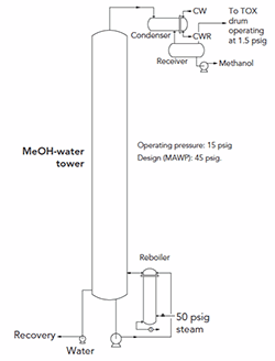 Figure 1. The need for a relief valve is a bone of contention.