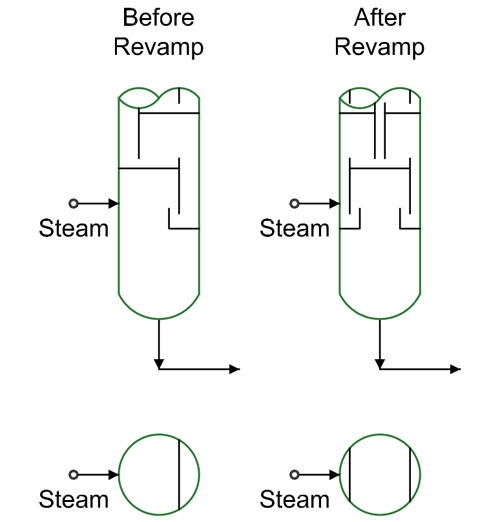 Processing Equipment: Steam Stripper -- Figure 1. Revamp, which involved switching from one-pass to two-pass trays, cut capacity instead of increasing it.