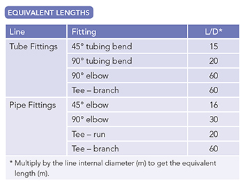 "EQUIVALENT LENGTHS -- Table 1. Add the equivalent length of all fittings to actual line length for a value to use in the Darcy equation. Source: ""Industrial Sampling Systems."""