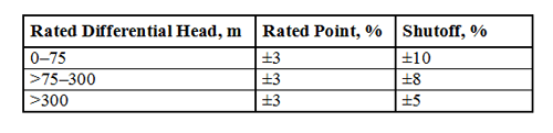 Performance Tolerances -- Table 1. API 610 [1] considers these tolerances acceptable.