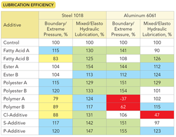 Lubrication Efficiency -- Table 1. Comparison versus a control highlighted the dramatic differences in additives' performance for steel and aluminum.