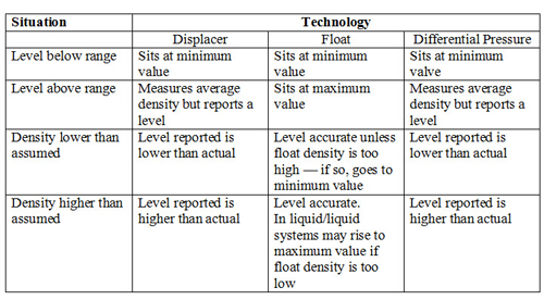 IMPACT OF DIFFERENT SITUATIONS -- Table 1. A float responds differently than a displacer or DP instrument to various situations.