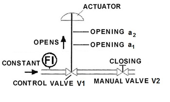 Test Configuration -- Figure 1. Maintaining a constant flow rate while adjusting the manual valve enables determination of opening a2.