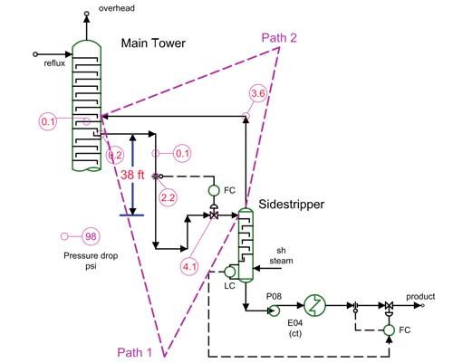 Tower Draw System -- Figure 1. Two parallel flow paths exist: one for liquid from the tower, the other for vapor from the sidestripper.