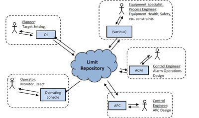 LIMIT REPOSITORY -- Figure 3. Addressing inconsistencies among values in business and control networks is crucial.